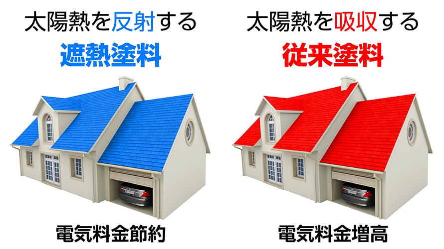 環境への対応 遮熱塗料