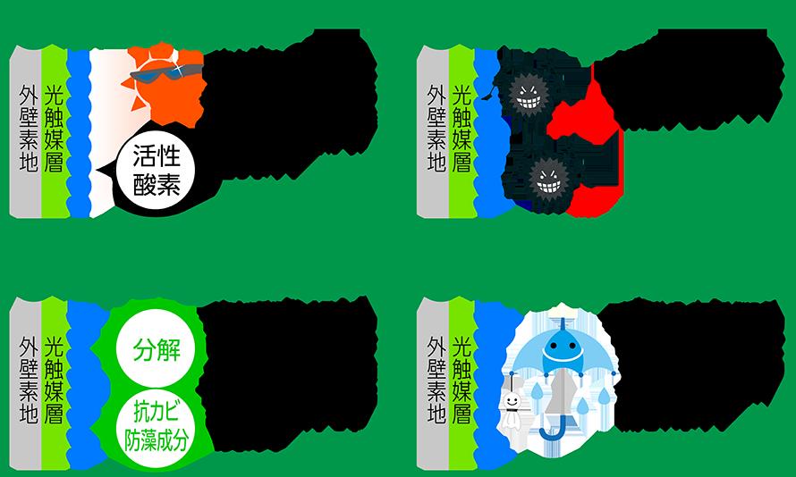 環境への対応 光触媒